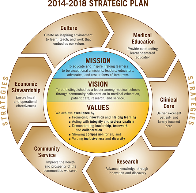 neutrogenas leadership vision mission value Don't just pick senior leaders: select team members across skill sets and seniority  who seem most emblematic of the company and its mission.